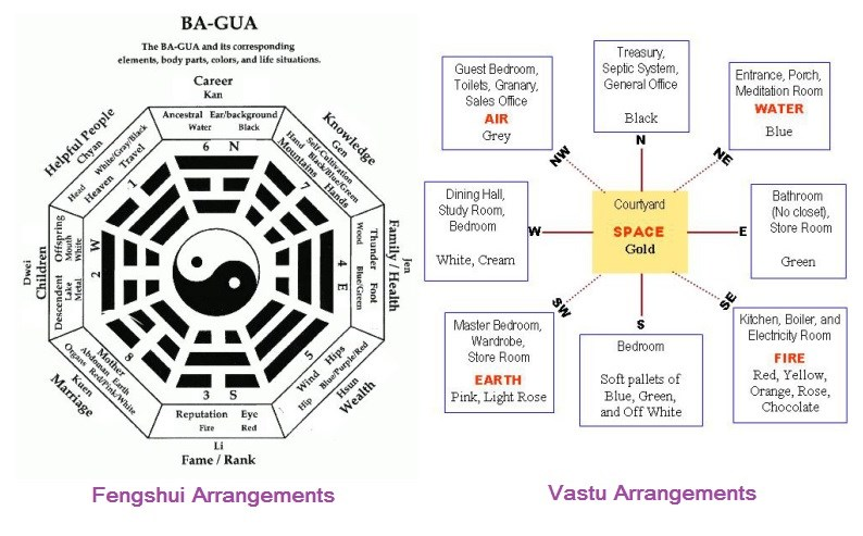 vastu-shastra-and-fengshui-website-design