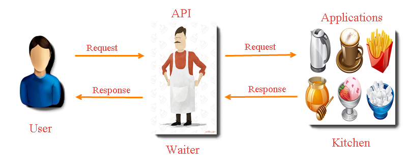 What is API? Why Develop Website Using API?